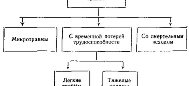 Классификация несчастных случаев