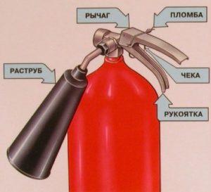 Что запрещено тушить водопенным огнетушителем