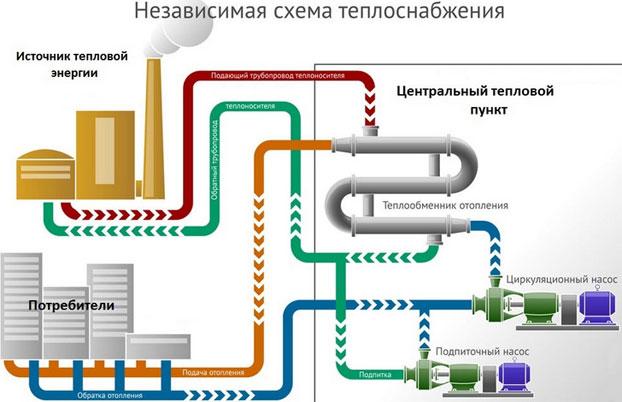 Независимая система теплоснабжения