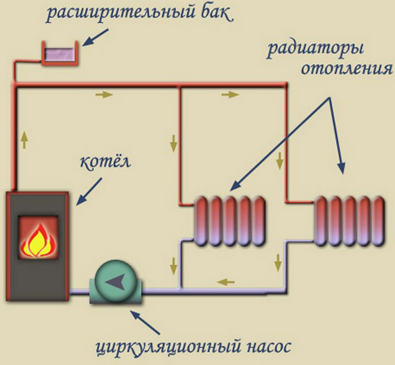 Открытая система теплоснабжения