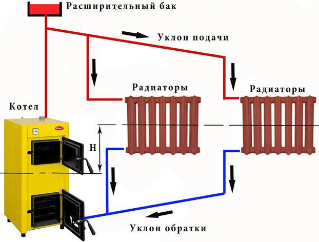 Закрытая система теплоснабжения